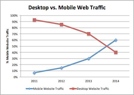 Tráfico web desde móviles vs ordenadores